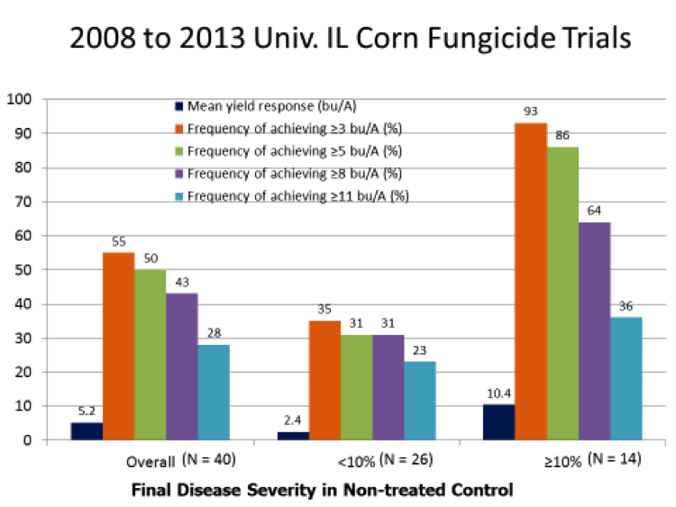 Corn yields from plots with different disease severity