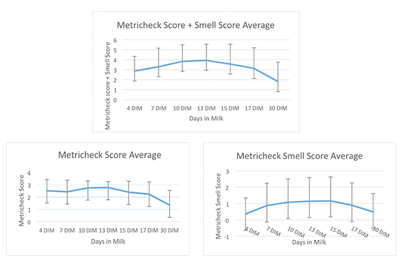 Graphs with average scores for Metricheck, smell, and Metricheck + smell in relation to the days in milk.
