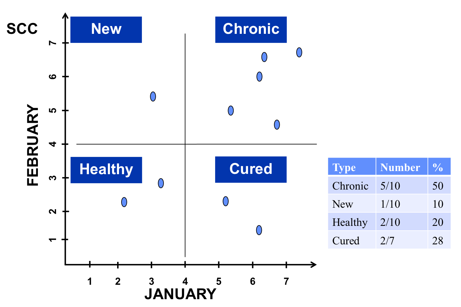 Graph of somatic cell count (linear score) of cows for this month and previous month, divided into quadrants for new mastitis cases, chronic cases, healthy cows, and cured cows.