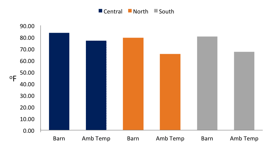 Chart comparing barn and ambient temperatures in different regions of Illinois