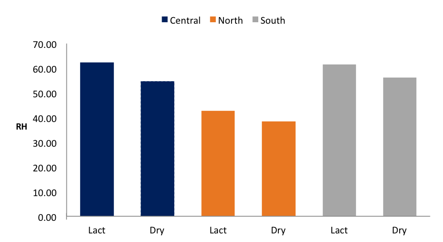Chart comparing relative humidity of dry and lactating cow barns within regions in Illinois