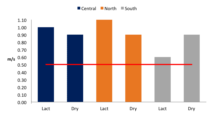 Chart comparing differences in average wind speed between dry and lactating cow barns within regions in Illinois.