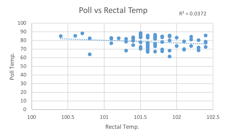 Chart showing the relationship between rectal temperature and temperature measured at poll using IRT.