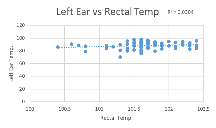 Chart showing the relationship between rectal temperature and temperature measured at left ear using IRT.